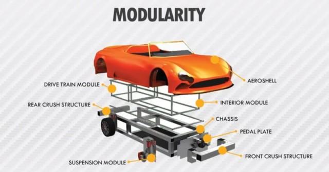 Wikispeed modularity