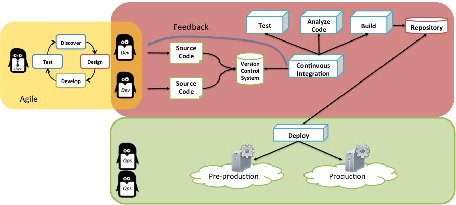 D2SI_Blog_Image_AutomatisationCycleDev3