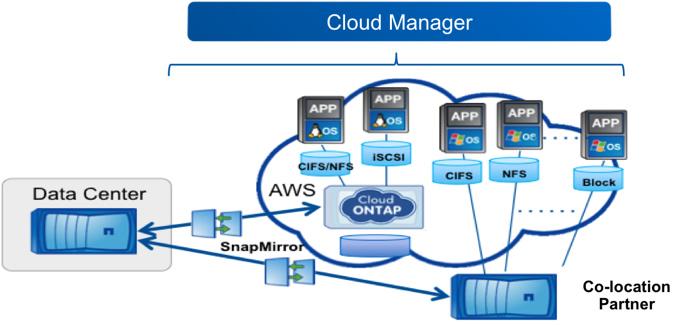 D2SI_Blog_Image_CloudOnTap