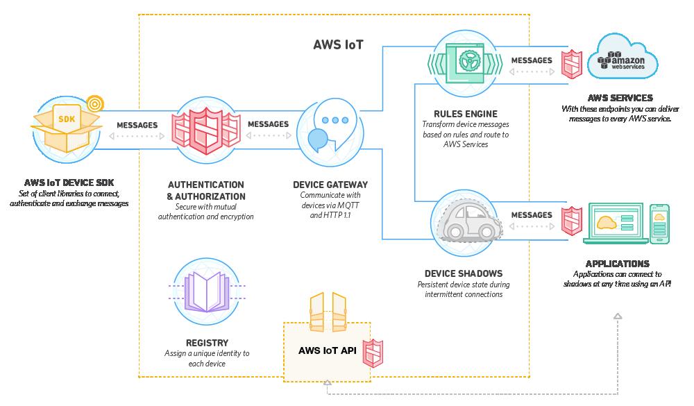 D2SI_Blog_Image_AWS_IoT