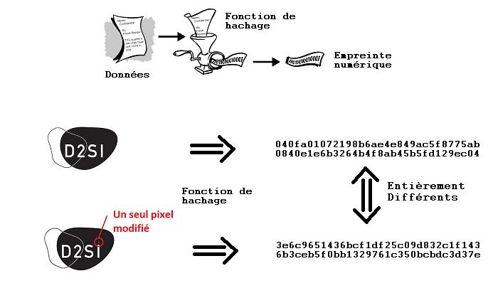 D2SI_Blog_Image_Blockchain_Hachage