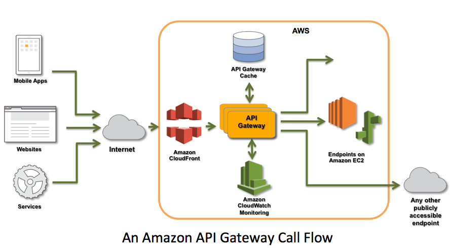 D2SI_Blog_Image_API Gateway call flow