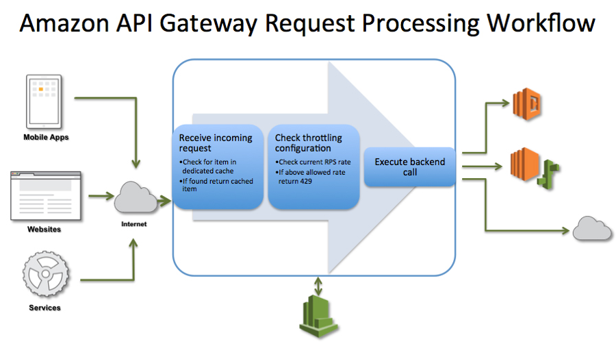 D2SI_Blog_Image_API Gateway_processing workflow
