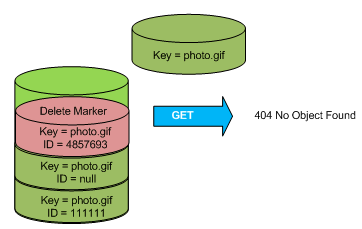 D2SI_Blog_Image_AWSSummit2016_DeepDiveS3_versioning_DELETE_NoObjectFound