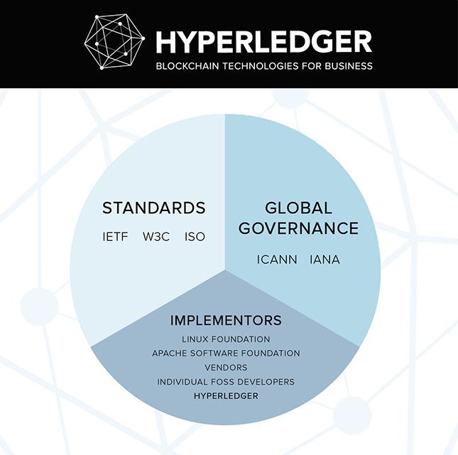 d2si_blog_image_blockchain_hyperledger
