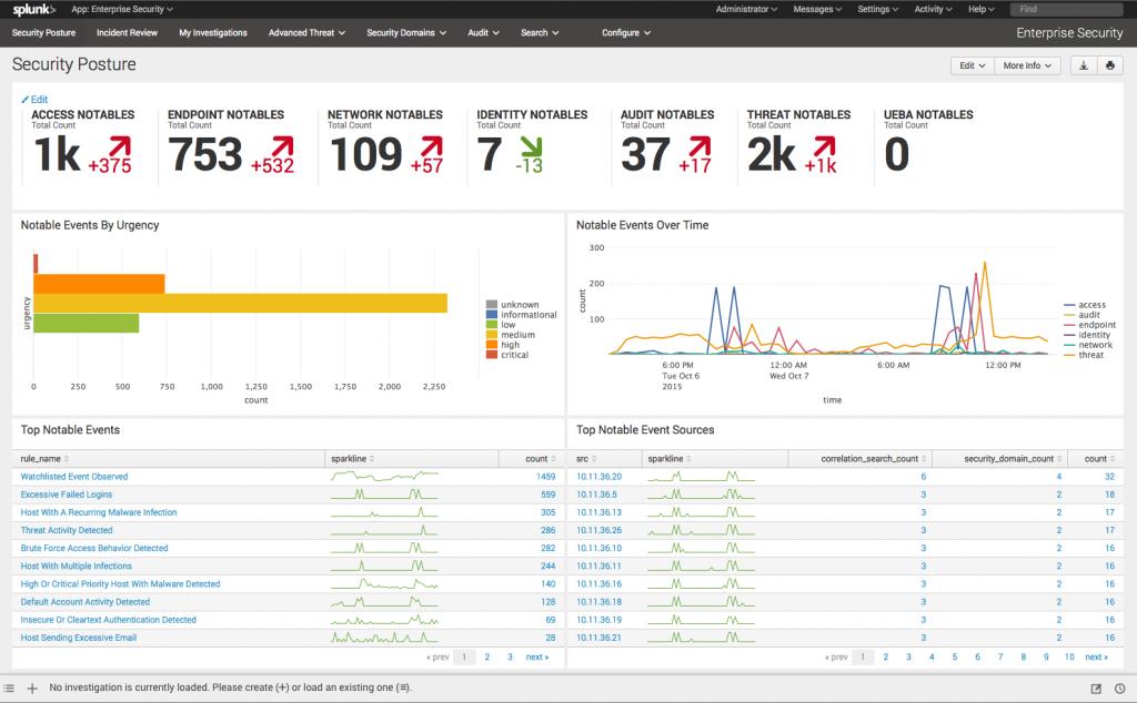 Dashboard Splunk Enterprise Security