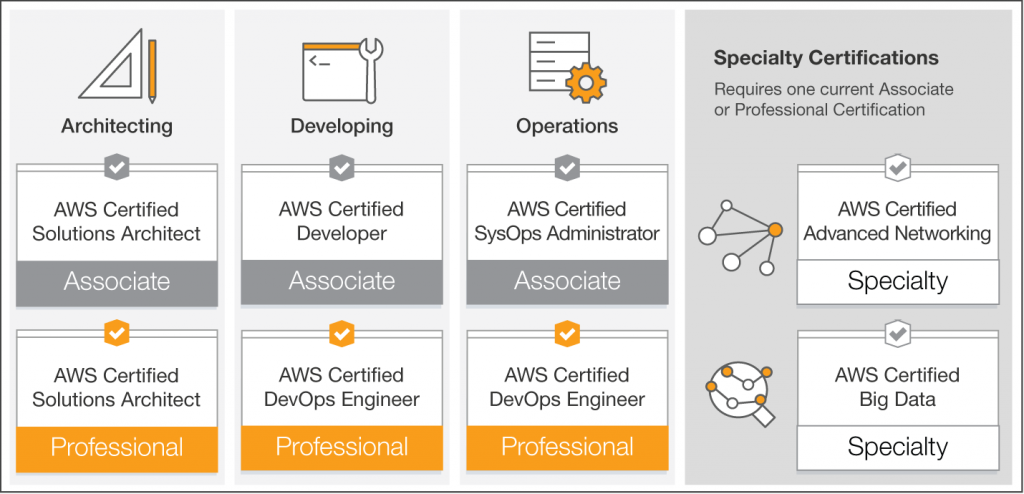 Certifications AWS