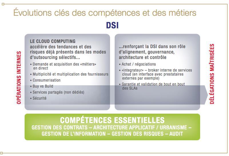 D2SI_Blog_Image_NouveauxMetiersCloud