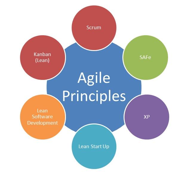 Les différenes méthodes Agile