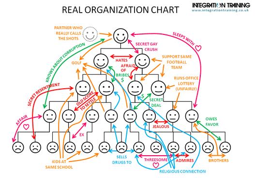 RelationsInOrganizations