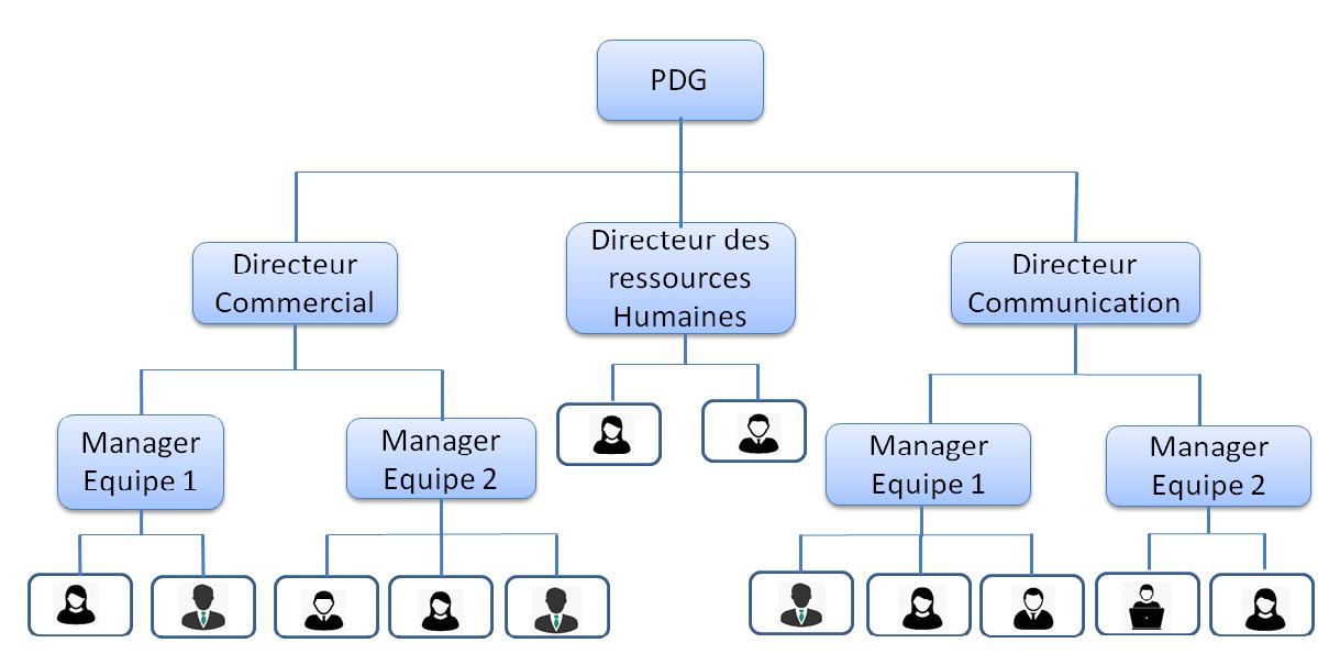 HierarchieVsCercles2