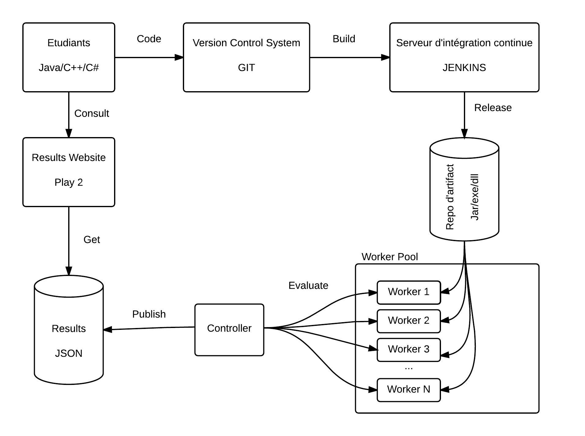 D2SI_Blog_Image_ArchitectureLOC