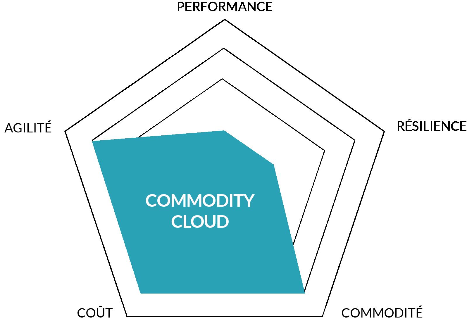 Le commodity cloud représente une proposition de valeur très différente