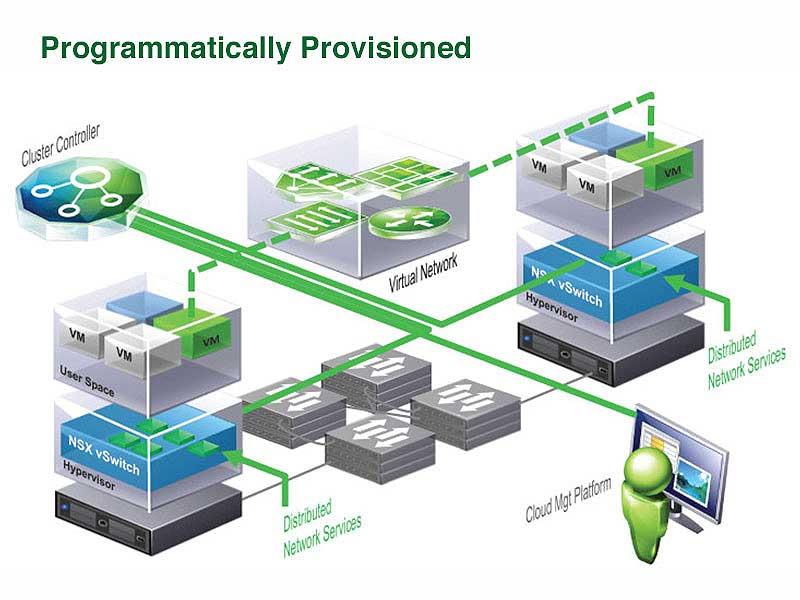 NSX Programmatic Provisioning