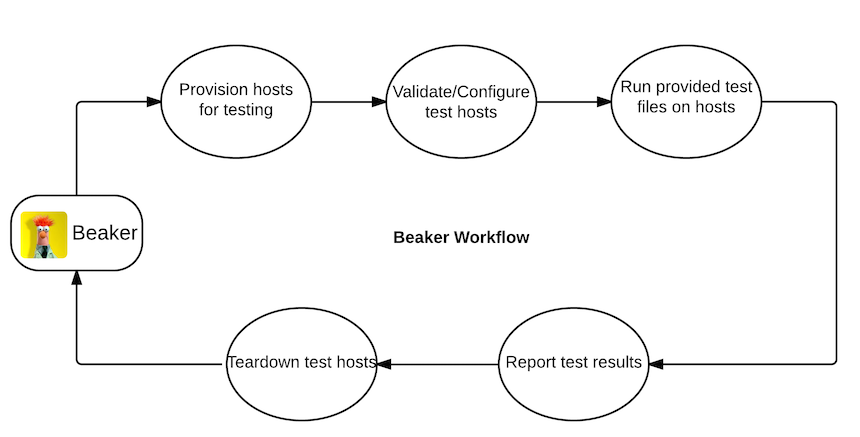 D2SI_Blog_Image_Automatisation_Tests_Puppet_beaker_workflow