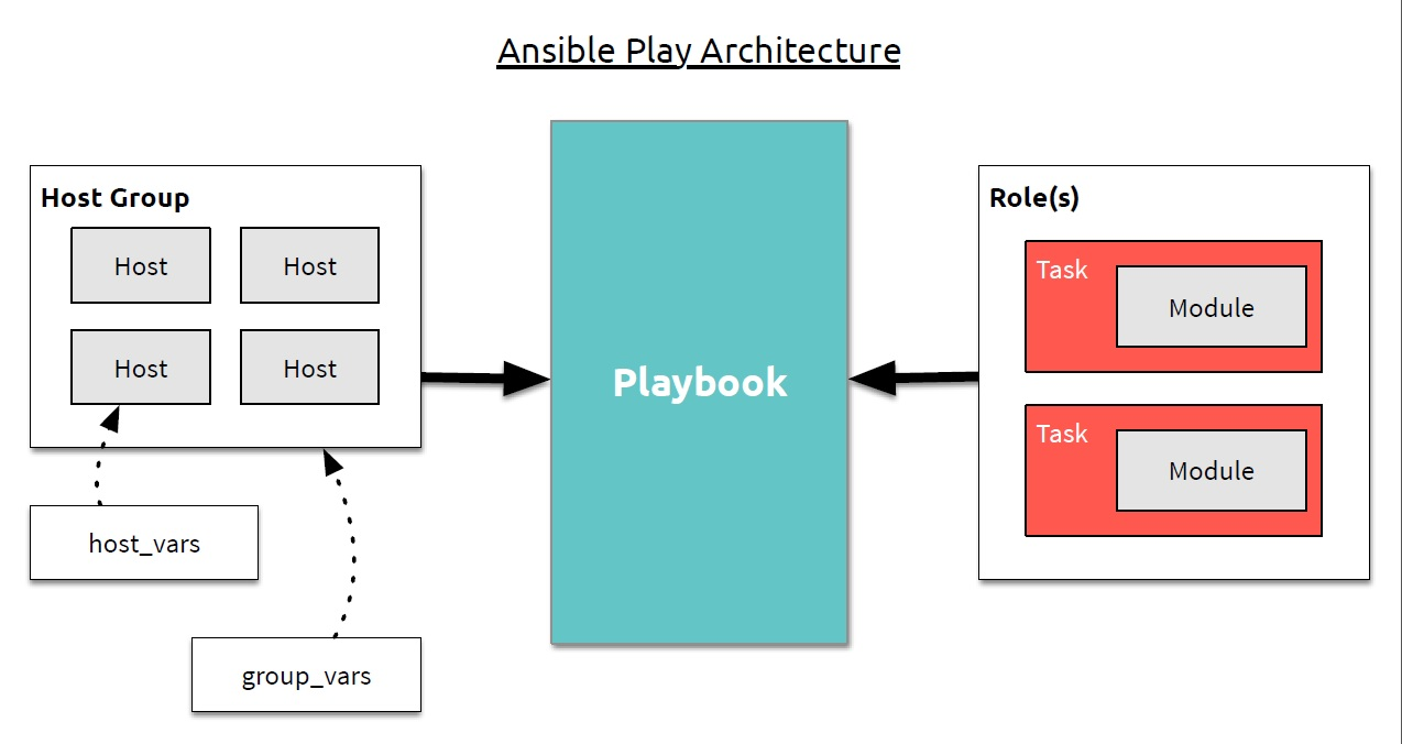 Ansible Playboook Architecture