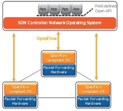 D2SI_Blog_Image_sdn-framework