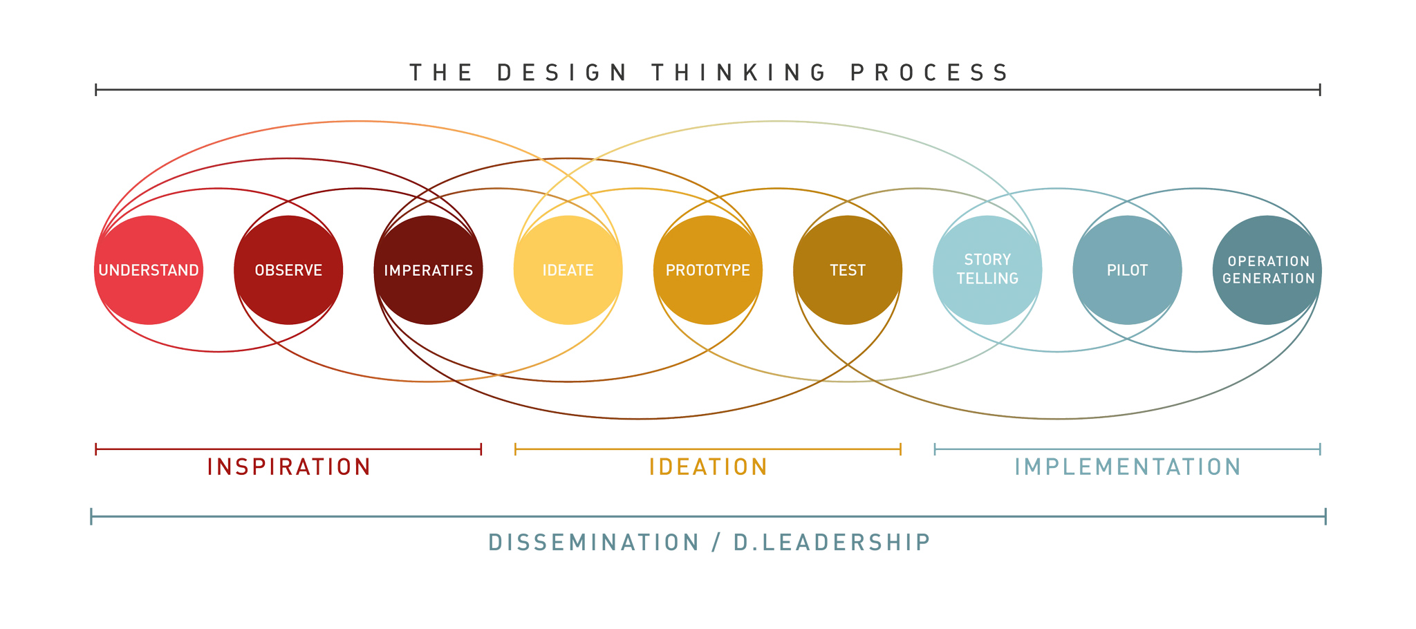 D2SI_Blog_Image_DesignThinkingProcess