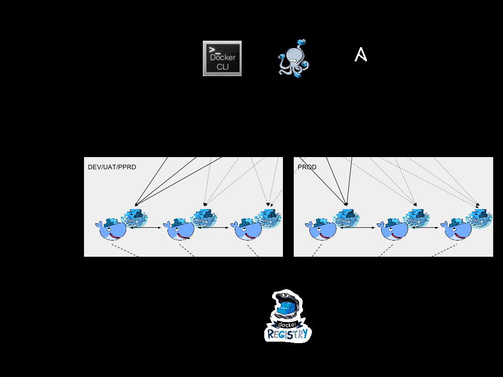 D2SI_Blog_Image_Startup_DockerSwarm_7