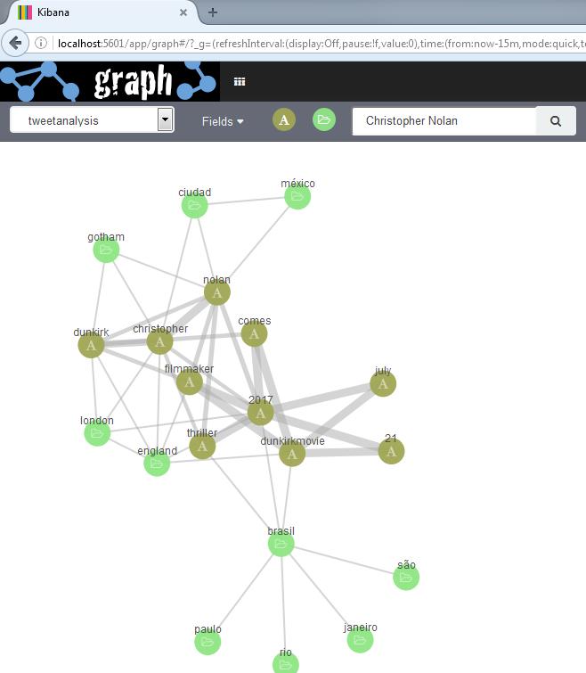 D2SI_Blog_Image_Elastic_Graph8