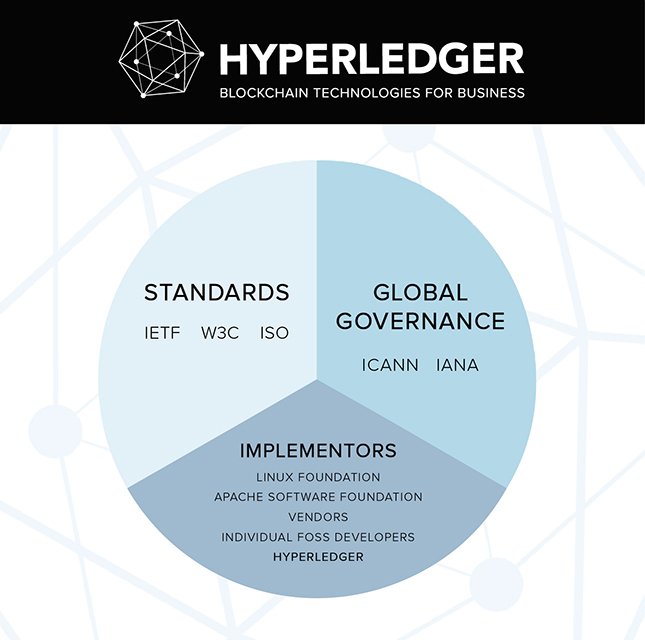 d2si_blog_image_blockchain_hyperledger