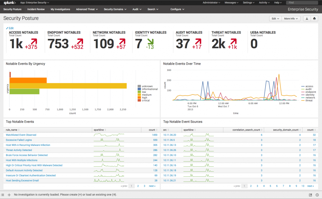 Dashboard Splunk Enterprise Security