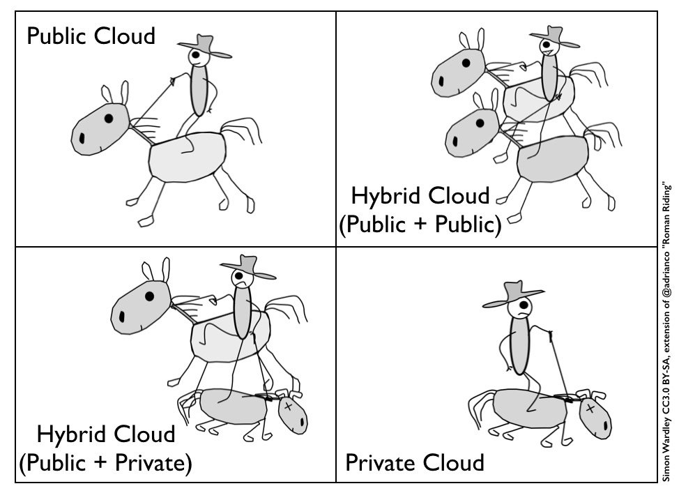 Hybridation cloud
