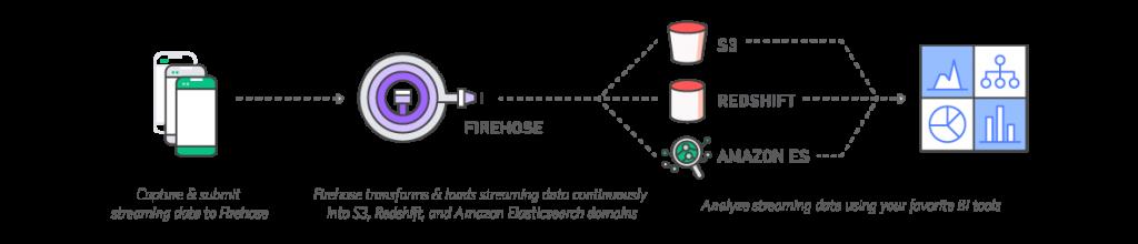 adways big data