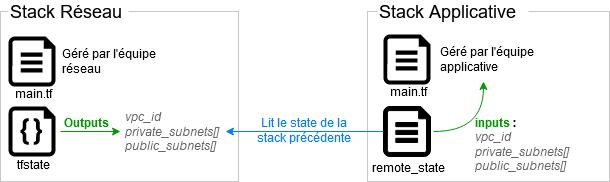 remote_state